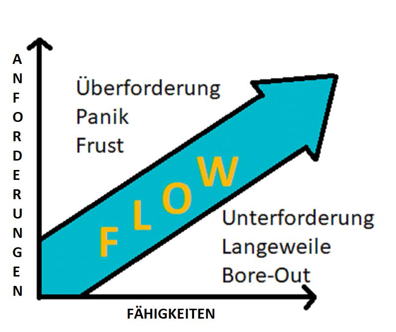 Flow Zustand