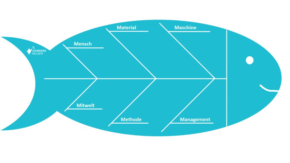 Fischgräten-Diagramm