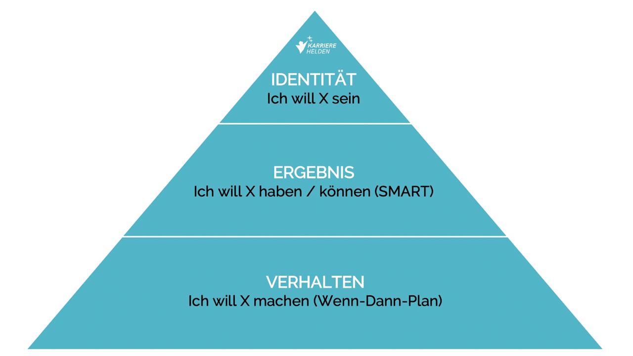 Identitäts-Ziele