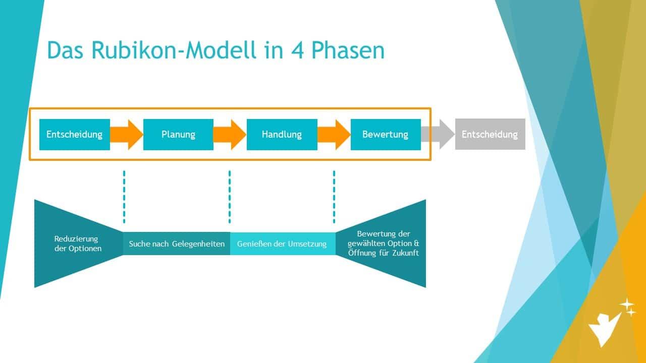 Rubikon-Modell